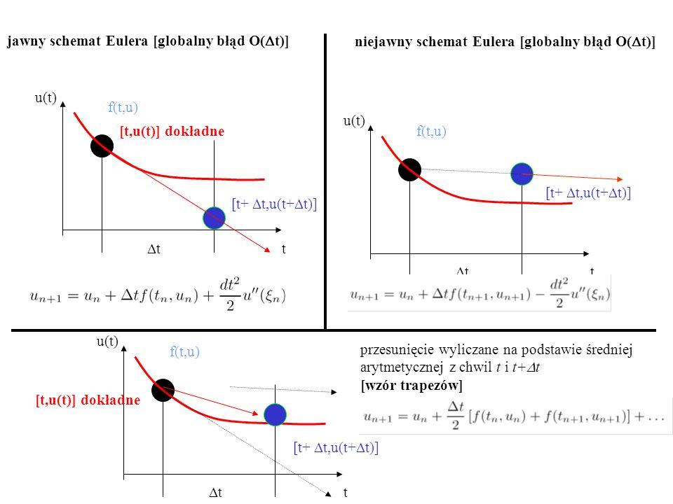 jawny schemat Eulera [globalny błąd O(Dt)]